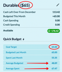 Durables ($65); Available: $178.42; Goal Target: $65; Average Budgeted: $48.89; Average Spent: $67.47