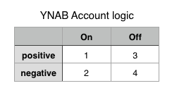 YNAB account logic table2